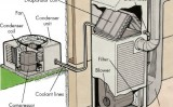 Servicii montaj aer conditionat asigurate de Edural Instal