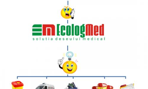 EcologMed te scapa de deseurile medicale!