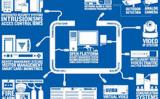 Sistem integrat de securitate Helinick- Fa cunostinta cu inovatia!