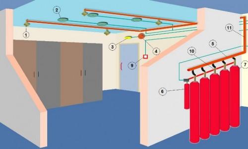 Tehnisting – Executie instalatii gaze industriale